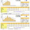 太陽光発電 - 推定発電量との比較