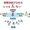 日本企業にアジャイルを導入して考えてこと #easg