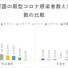 疫学好きの大学生が語る「なぜ日本では新型コロナによる死者が少ないのか」「自粛に意味はあるのか」