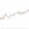 Manged Futures(マネージド・フューチャーズ)戦略の基礎 その3 トレンドの見つけ方