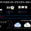 Nutanixが提供するオブジェクトストレージ ~Nutanix Bucketsの紹介~(その2)