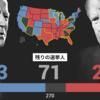 米大統領選挙大接戦。どっちでも良いけど揉めるのはやめてほしい。それでも先物はまた上昇している??
