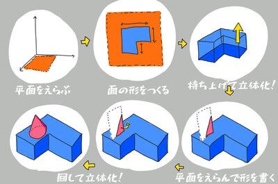 3Dプリンターで実用的なものの作り方。「MX ERGOのマウスボールを取り出す部品」編