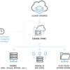Salesforce の取引先責任者データをMySQLにレプリケート・バックアップ:CDataSync
