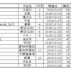 CX JP 2018-19シーズン まとめ