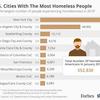 米国のホリデーシーズン中のホームレスは55万人