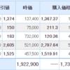【12月14日投資結果】ピクセルカンパニーズが2.8%の上昇。一方でサイボウズが不調・・・。