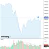 2020-05-19 週明け米国株の状況