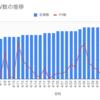 【ブログ記事数】30記事到達!PV数の公開とGoogle AdSense収益。