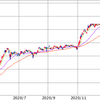 株式市場は絶好調でIPOにも期待!