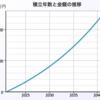インデックス投資の避けられないデメリット