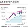 【1550】MAXIS 海外株式 ETFの運用資産が100億円を突破しました。取りあえず安心。