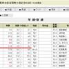 8/7(日) 小倉記念(G3)の予想。 ワイド2点と複勝。