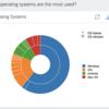 SAP Web Analytics で自分のブログを分析してみた