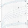 成長曲線とは? 記録しておくと良い理由