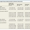 論文:Cross-Sectional 2つの病態への検査オーダーの比較 教育病院 vs 非教育病院