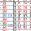 大相撲令和2年11月場所番付予想・答え合わせ