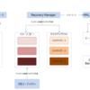 Oracle データベース アーキテクチャ(バックアップファイル)