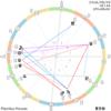今の天体の様子 2016.8.3 5:44 新月獅子座