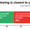 ロックダウン解除に関する世論は真っ二つ: アイリッシュタイムズの世論調査