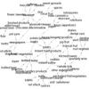 (修正あり)arulesの結果をdata.frameで探索する