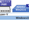 [S2D HCI]Windows10上にWindows Server 2016 S2D HCI構築「その3」(Storage Spaces Direct/記憶域スペースダイレクト)