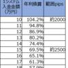 【トラリピ3すくみ検証】トラリピハーフ&ハーフ完全検証:21週目(8/31)。年利換算69.5%です。また円高ですね。