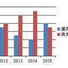 ミシャレッズ、リーグ戦ラスト5節の弱さを過去4年間のデータから解析