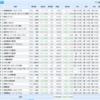 日本株のポートフォリオを不定期にアップするよ。