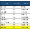 【ウチを選んでくれてありがとう】ジェフ千葉 新入団選手たちの成長記録まとめ
