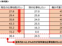 日本生命、「セカンドライフ」に関するアンケート調査、結果を発表