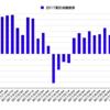 第48回 週間株成績報告
