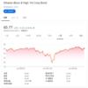 THEO[テオ]実践中。HYG iシェアーズ iBoxx 米ドル建 ハイイールド社債から配当税還付を受領(2019年5月)