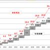 7月の資産運用報告(2)・・・薄氷の対前月プラス維持で9連騰