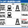 12月24日・月曜日 【うんちくま9:鉄道事業の分類】