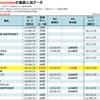 back numberの配信ダウンロード売上&MV・ストリーミング再生回数ランキング