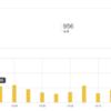 月も後半なのでこのブログのアクセス解析をしてみた。