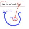 Vue.jsでつくるオブジェクト指向フォーム(1)