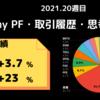 今週My PFは【+4%】2021年week 20の米国株資産推移