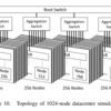 Amazon EC2 F1インスタンスで動作するRISC-Vシミュレーション環境FireSimの論文を読む