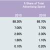 インターネット広告費がついに史上初の10%超え?【ベトナム】