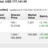 米国株投資状況 2020年2月第3週