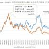 日本市場の株価はバブル期を超えた?