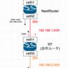 ルーター自作本を試す環境をnetnsの仮想ネットワークで実現する