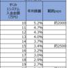 【トラリピ4・5すくみ検証結果】2月3週の結果は、2500pips耐えられる設定で、年利換算3.4%でした。2000pipsで5.2%。トレールは0%。