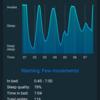目覚ましアプリ「Sleep Cycle」で寝起きが改善したという話