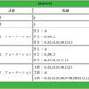 【2018年 皐月賞】10万円勝負の第5弾!&本日厳選の1頭の予想を公開!