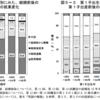 第1子出産前後の就業継続26.8%メモ