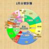 2017年2月 収入1,307,318 支出353,633【共働き家計簿公開】