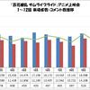 「百花繚乱 サムライブライド」アニメ上映会 1〜12話 来場者数・コメント数推移グラフ